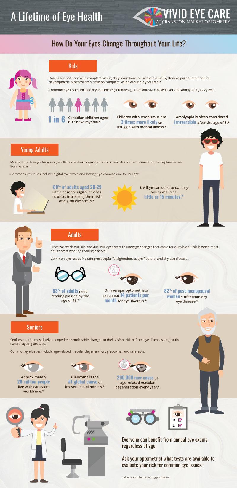 Eye Health Changes